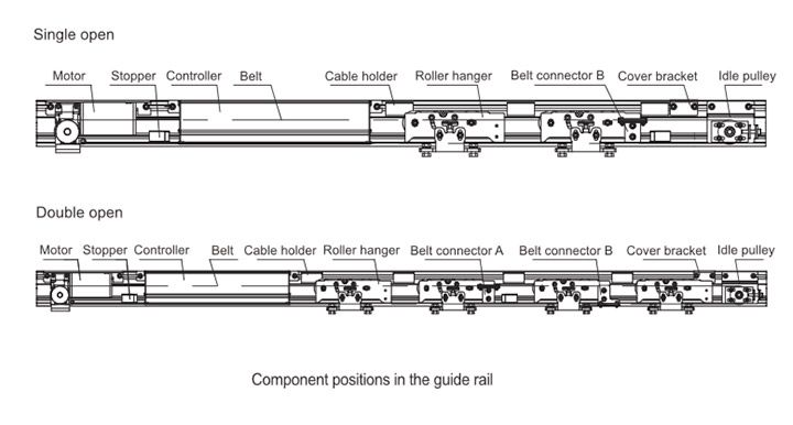components position in the guide rail