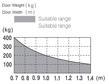 relationship between door weight and door width