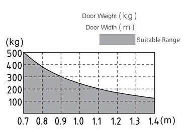 relationship between door weight and door width dsw165